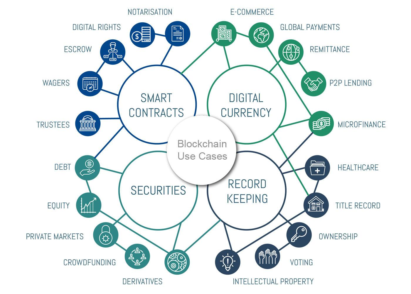 blockchain uses